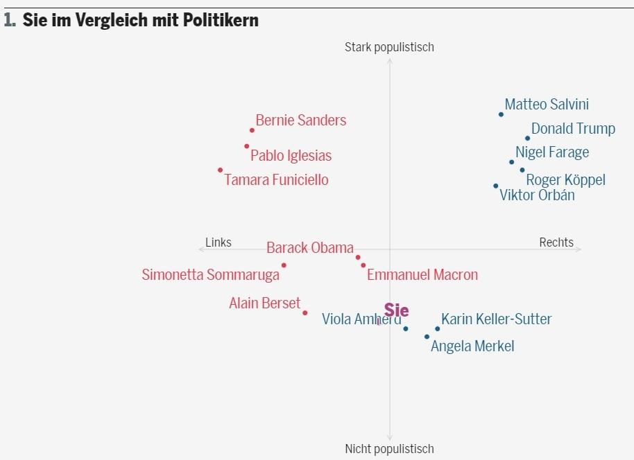 Wie populistisch bin ich?